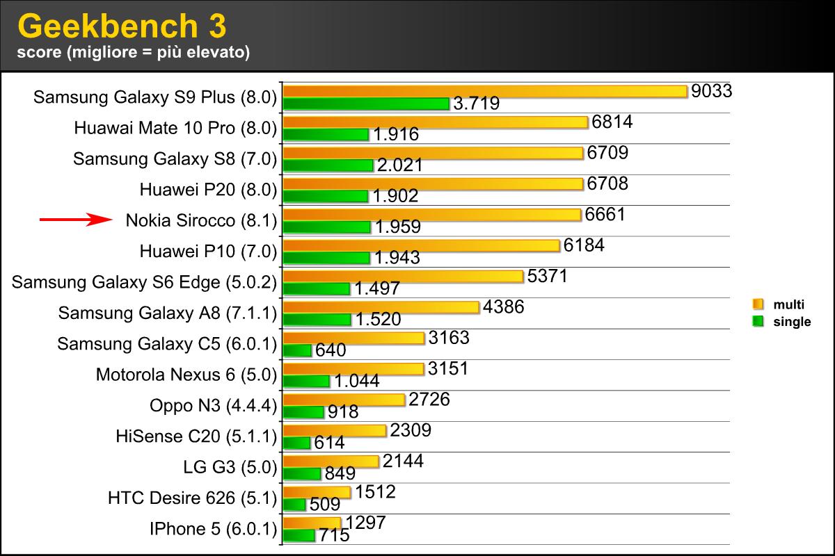 System e display benchmark c25d51623950