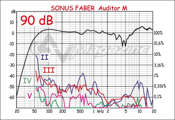 sonus_faber_cremona_auditor_m_dist_90s.p