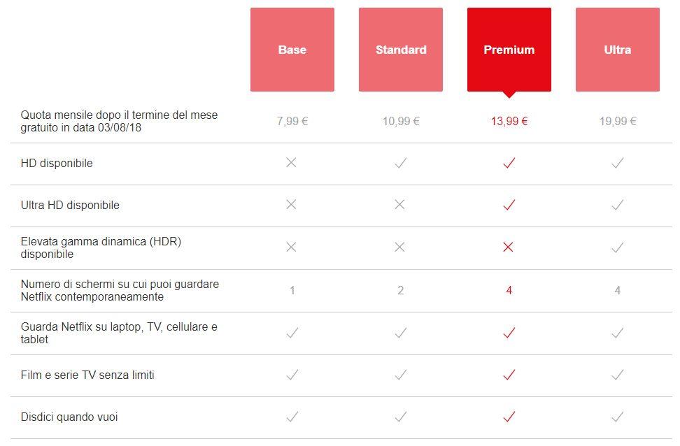 Netflix Ultra: il nuovo abbonamento da 19,90 euro. Scopri tutti i dettagli
